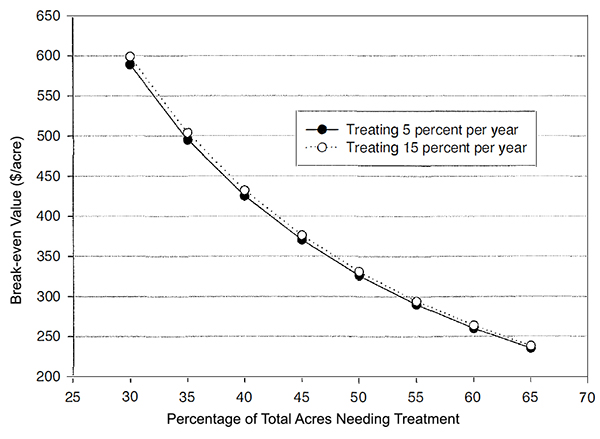 percentage-of-total-acres-needing-treatment-ecology-and-economy