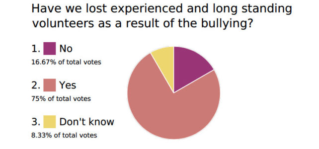 Bullying survey results