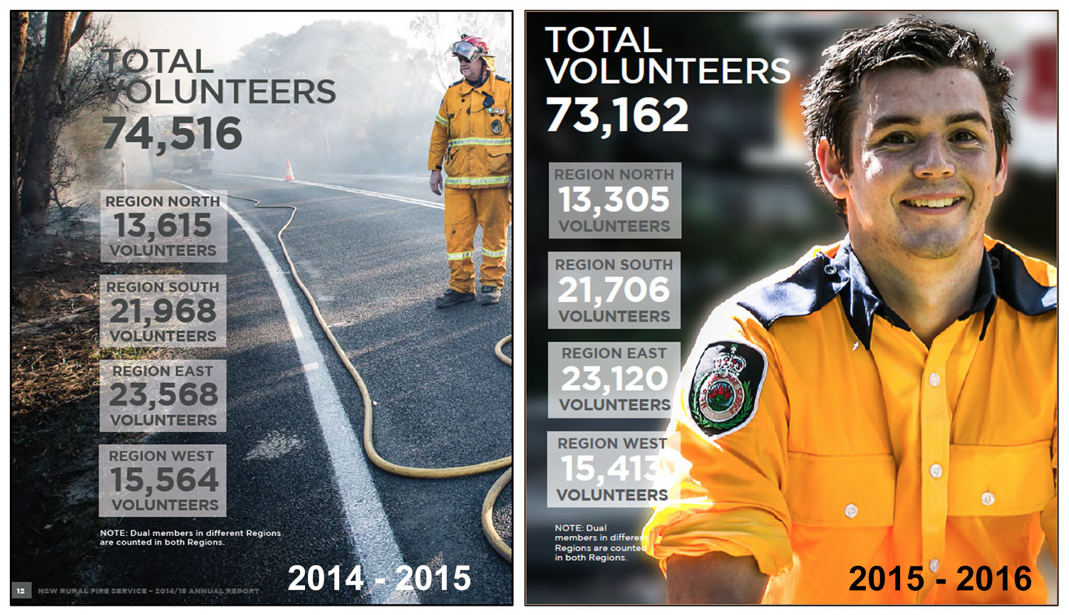 Images taken from the NSW RFS annual report that show a drop of 1354 volunteer numbers in a 12 month period