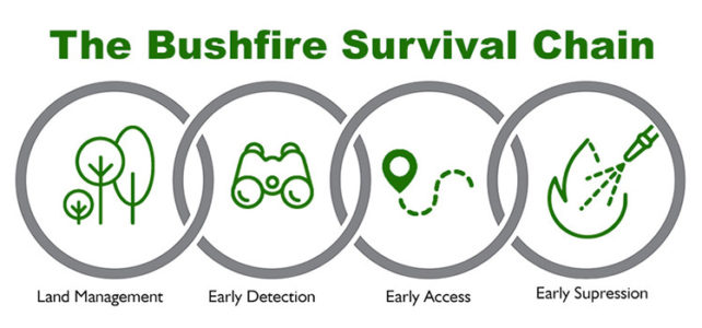 The Bushfire Survival Chain