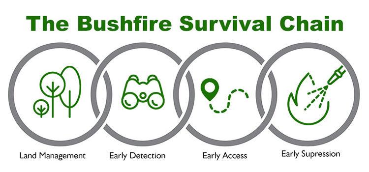 The Bushfire Survival Chain